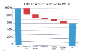 PV10 Does Not Equal Fair Market Value
