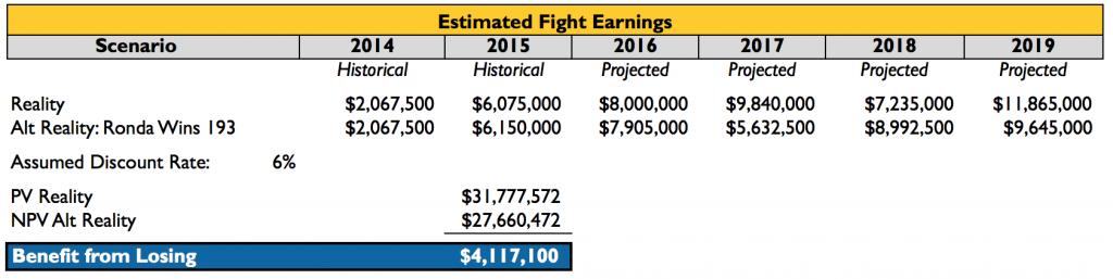 Ronda Rousey Profit