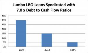 2013 Leveraged Lending Guidance
