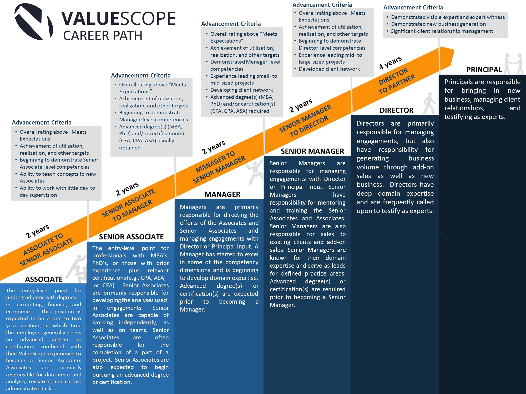 ValueScope's Career Steps 2015