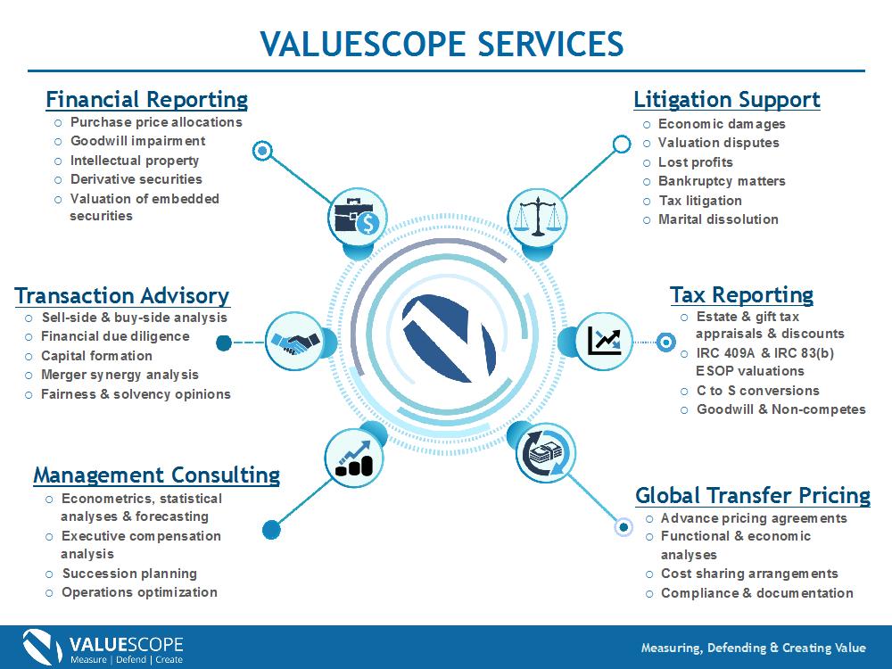ValueScope Services
