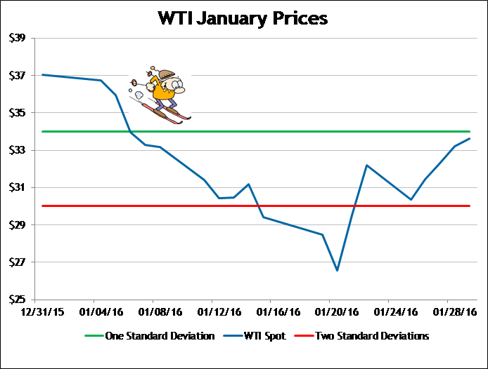Oil & Gas Price Outlook February 2016