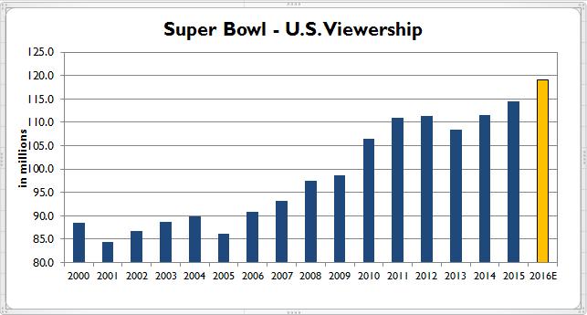 Streaming Super Bowl 50