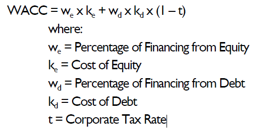weighted average cost of capital and The weighted average cost of capital (wacc) is a calculation that allows firms to understand the overall costs of acquiring financing capital inputs generally come in the form of debt and equity debt is usually quite simple to calculate as it is set in the terms of bonds and loans explicitly.