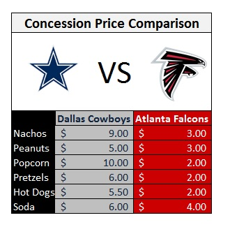 Atlanta Falcons to lower concession prices