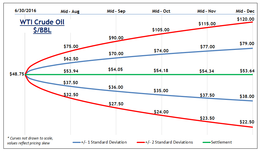 Natural Gas Options Ticker