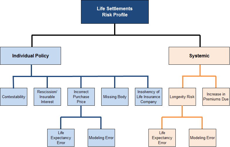 Using Life Settlement Transactions to Value Split-Dollar Loan Receivables