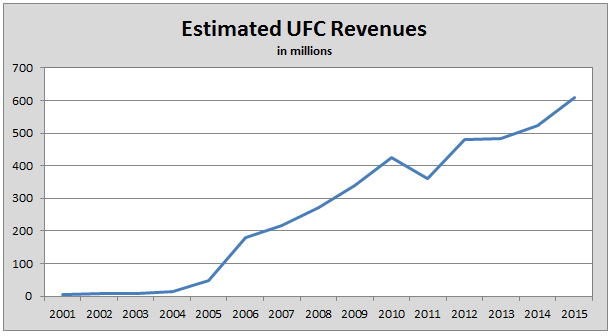 UFC Valuation Rivals the Dallas Cowboys