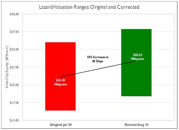 Tesla SolarCity Valuation Error