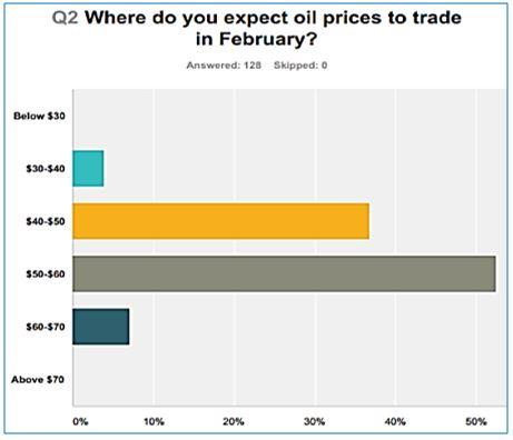 Oil & Gas Price Outlook November 2016