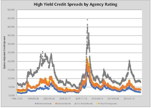 Leveraged Debt Outlook
