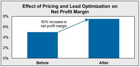 Boost Shareholder Value