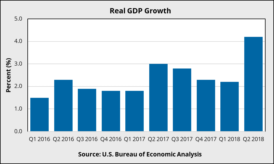 Economic Overview - Third Quarter 2018