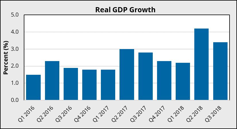 Economic Overview Fourth Quarter 2018