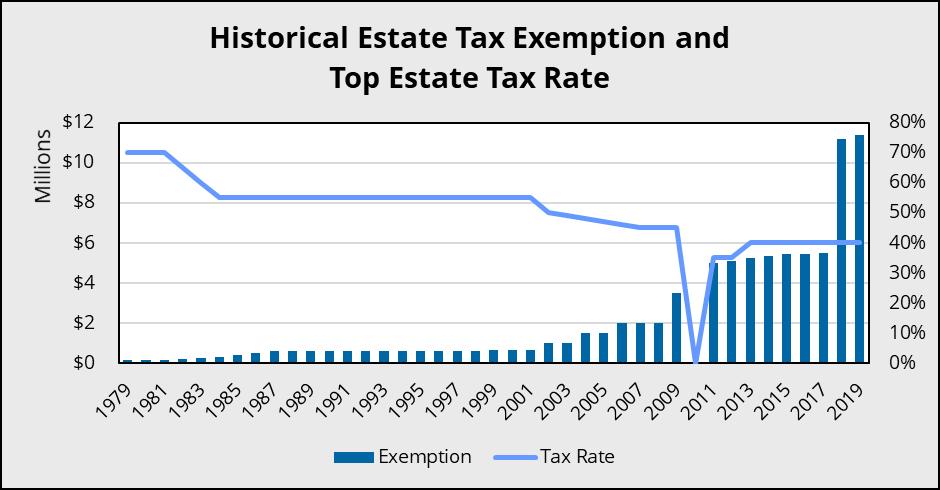 estate gift tax