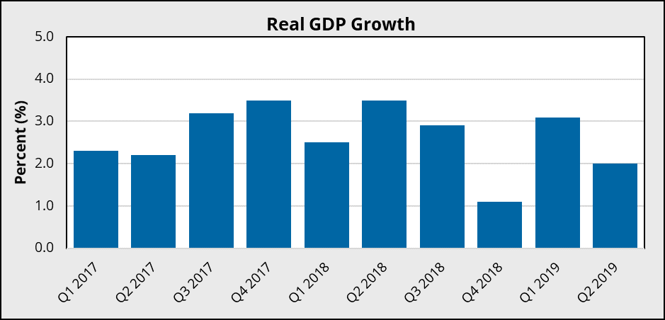 Economic Overview Third Quarter 2019